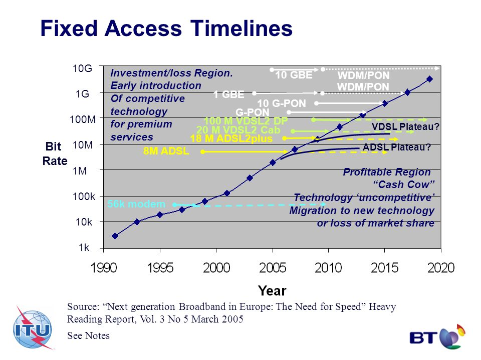 Fixed Access Timelines