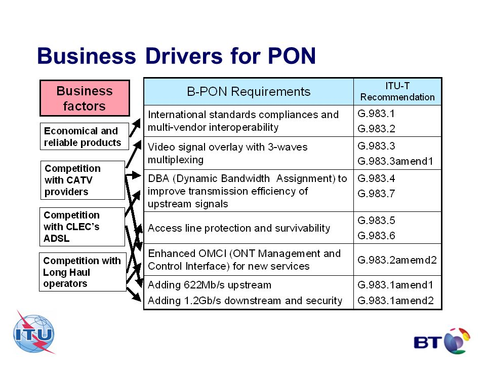 Business Drivers for PON