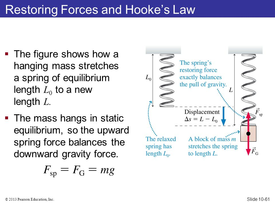 how to find the force constant of a spring