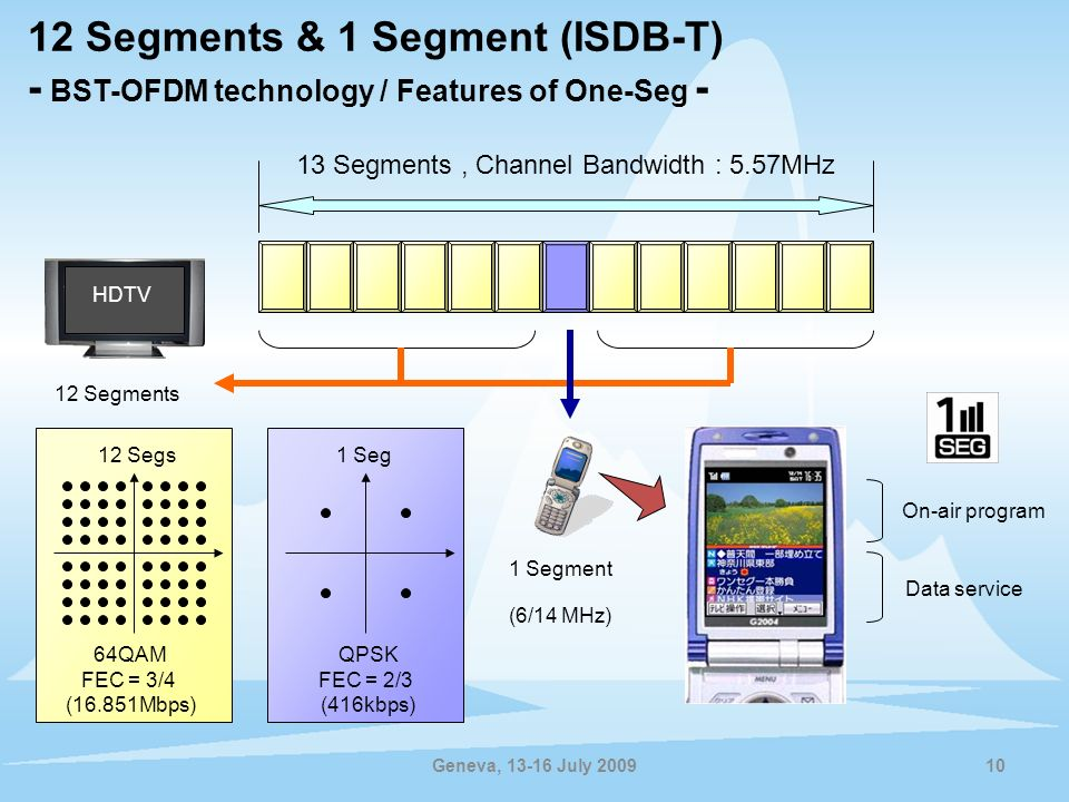 12 Segments & 1 Segment (ISDB-T) - BST-OFDM technology / Features of One-Seg -
