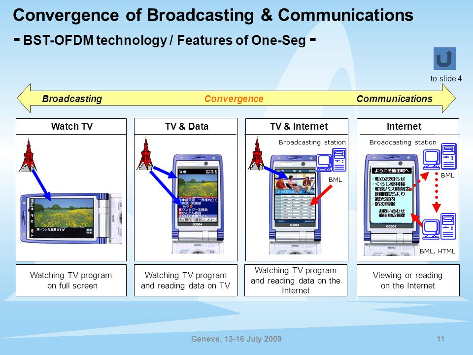 Convergence of Broadcasting & Communications - BST-OFDM technology / Features of One-Seg -