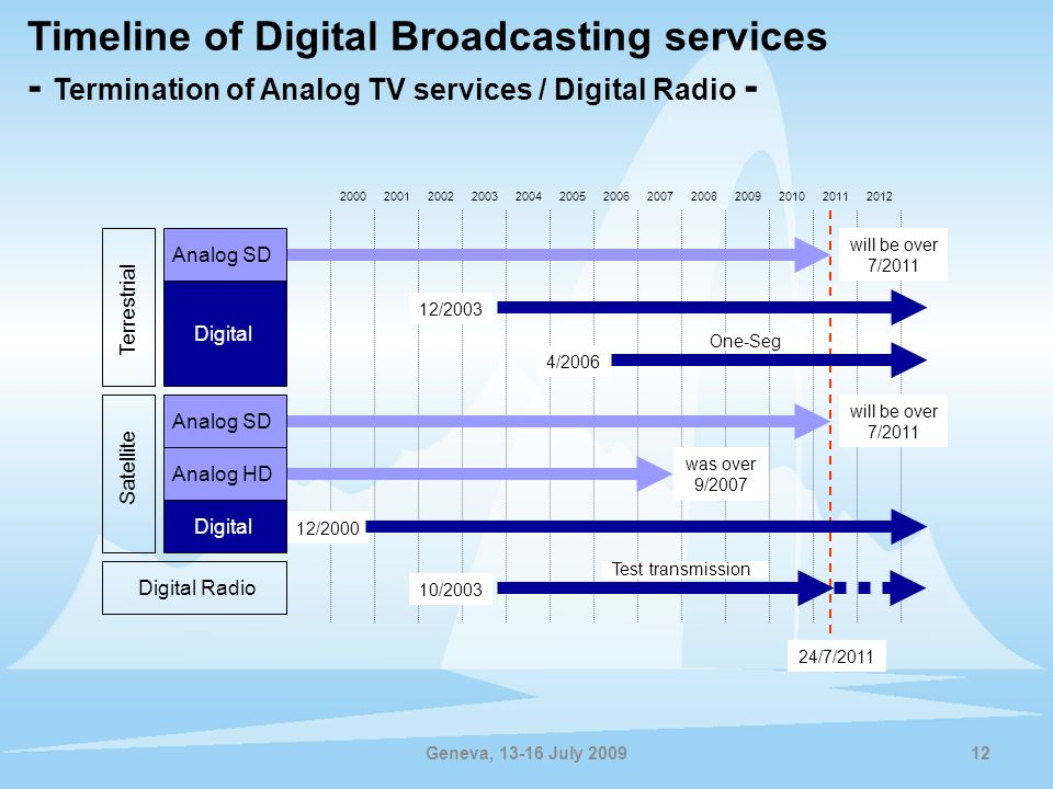 Timeline of Digital Broadcasting services - Termination of Analog TV services / Digital Radio -