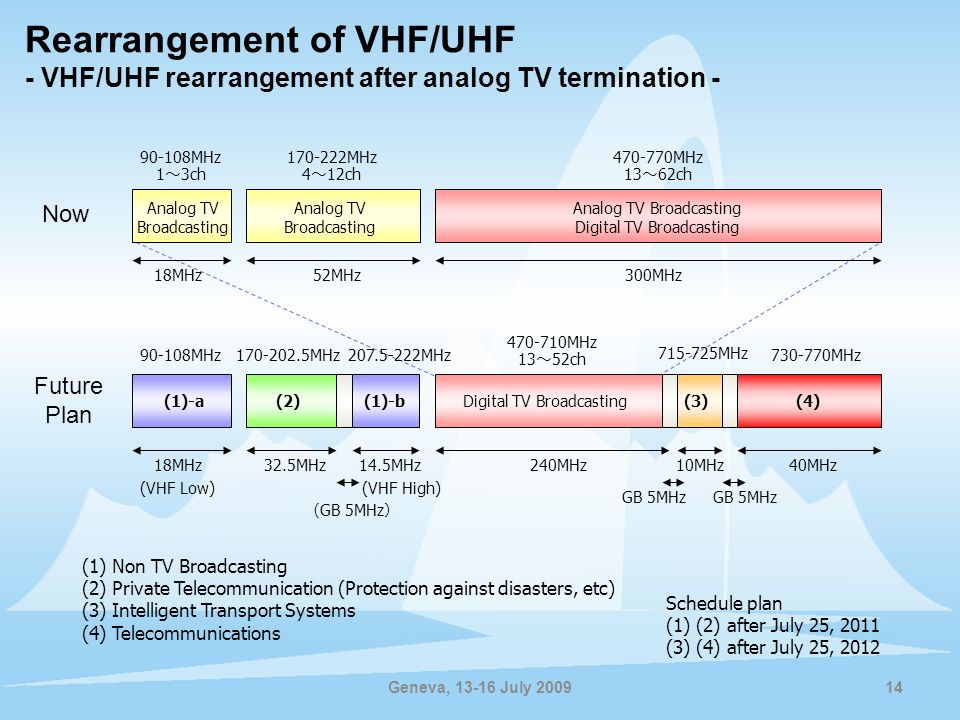Rearrangement of VHF/UHF - VHF/UHF rearrangement after analog TV termination -