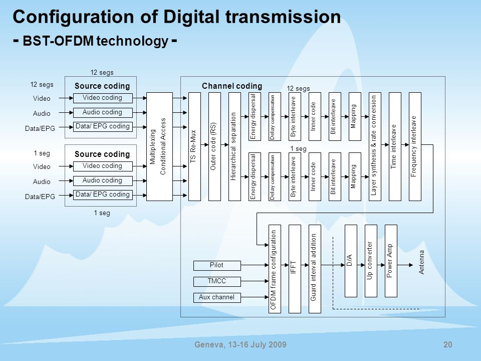 Configuration of Digital transmission - BST-OFDM technology -