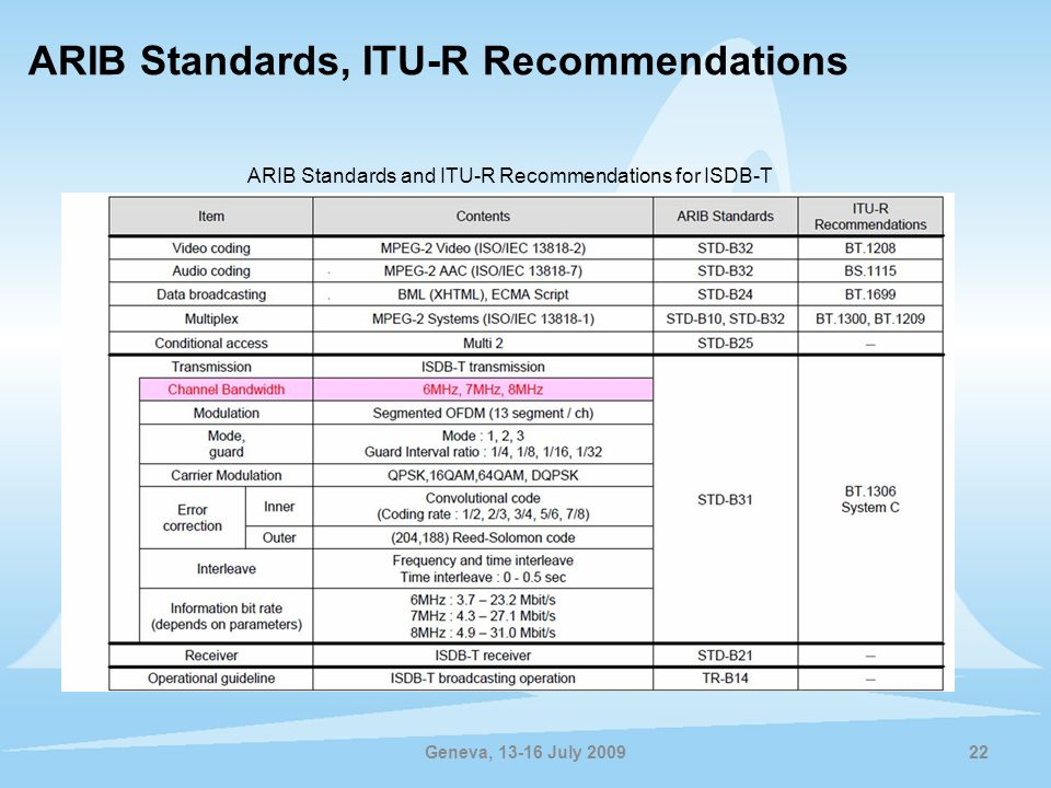 ARIB Standards, ITU-R Recommendations