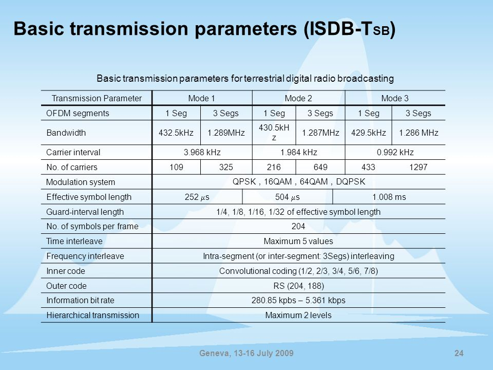 Basic transmission parameters (ISDB-TSB)