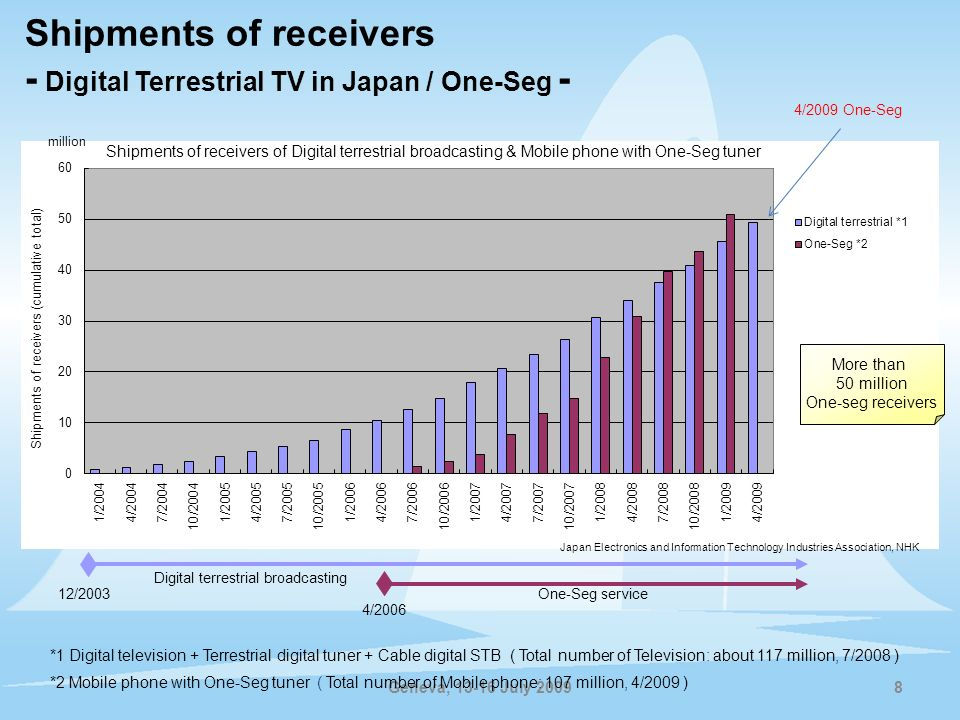 Shipments of receivers - Digital Terrestrial TV in Japan / One-Seg -