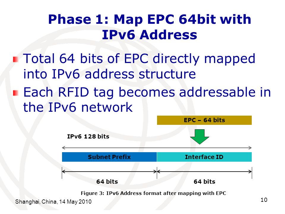 Phase 1: Map EPC 64bit with IPv6 Address