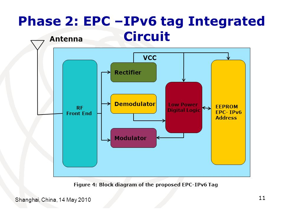 Phase 2: EPC –IPv6 tag Integrated Circuit