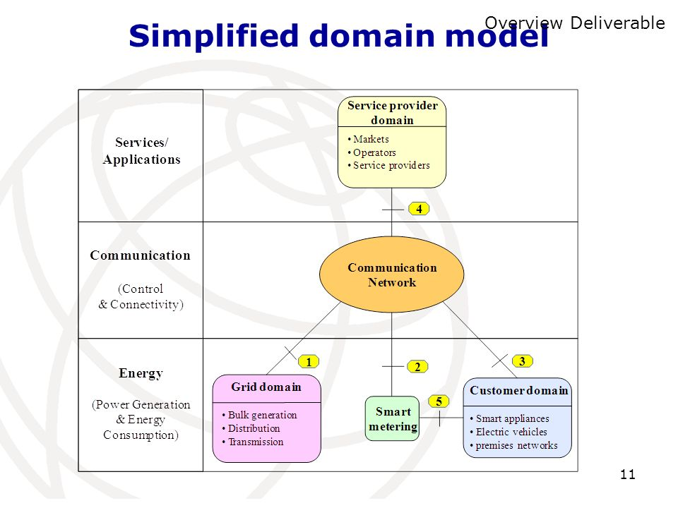 Simplified domain model
