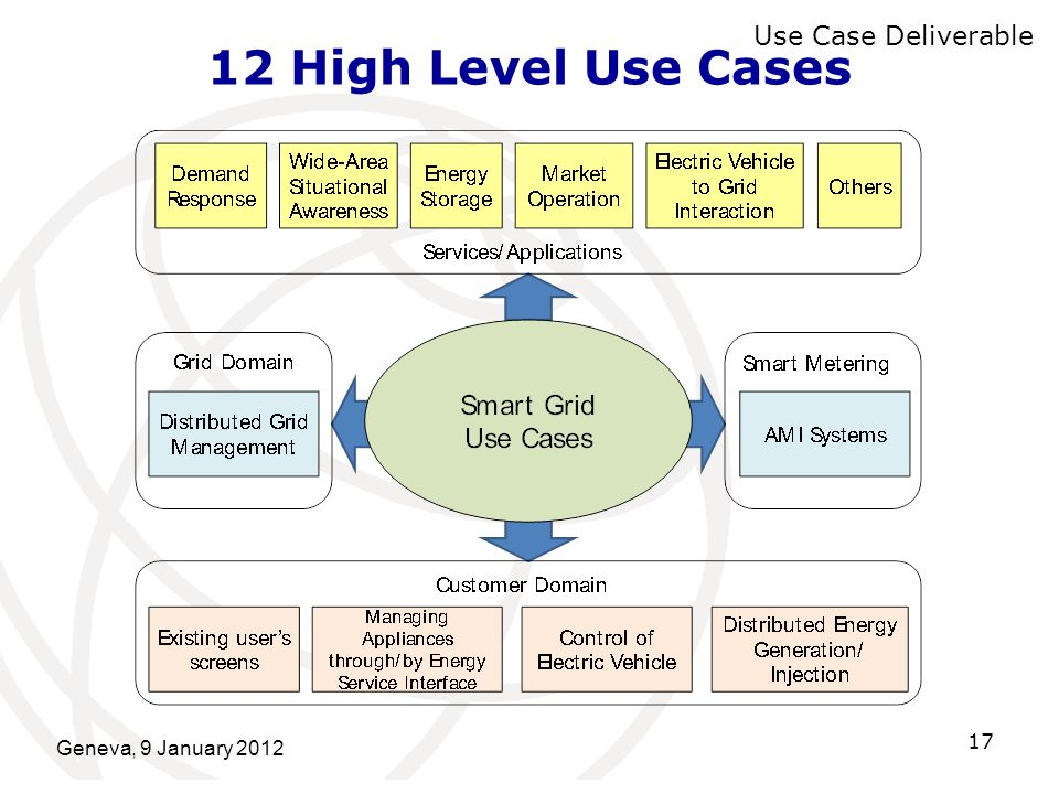 12 High Level Use Cases Use Case Deliverable Geneva, 9 January 2012