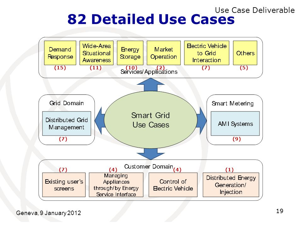 82 Detailed Use Cases Use Case Deliverable Geneva, 9 January 2012 (15)