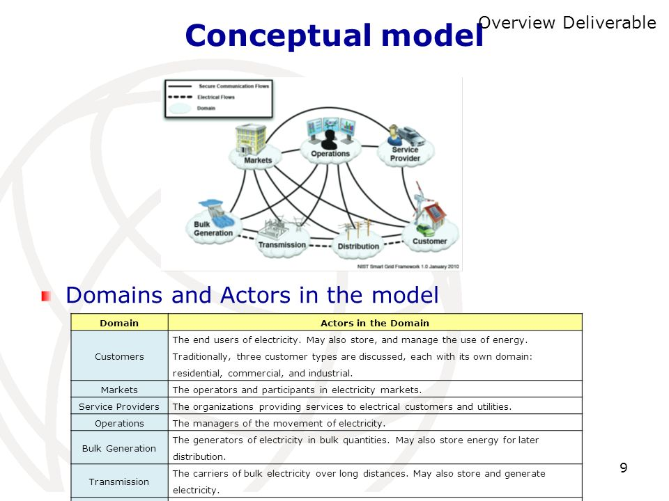 Conceptual model Domains and Actors in the model Overview Deliverable