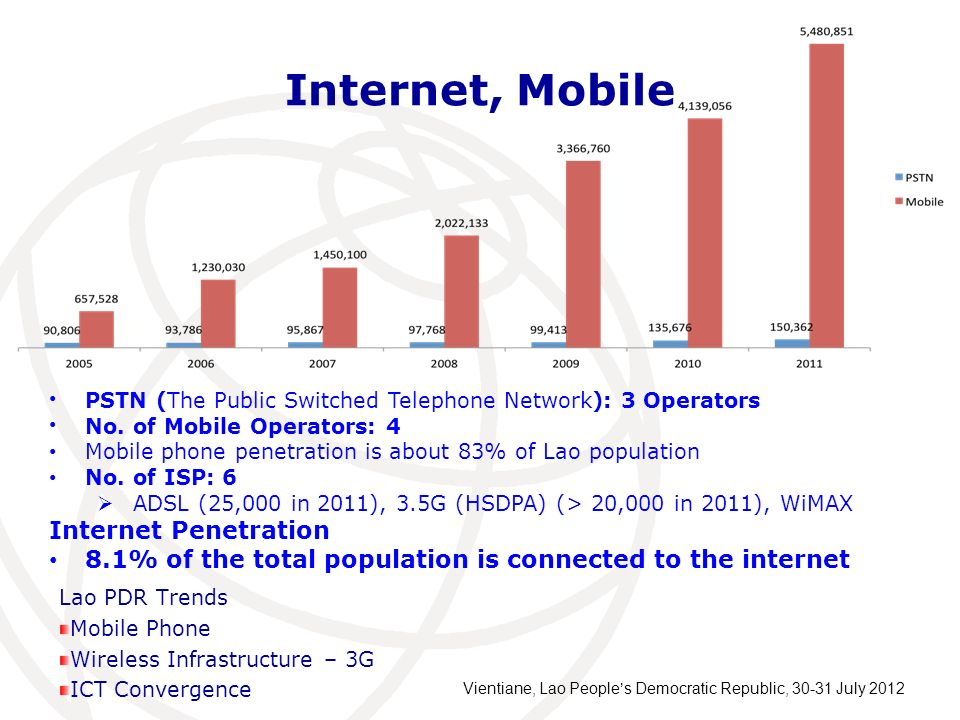 Internet, Mobile Internet Penetration