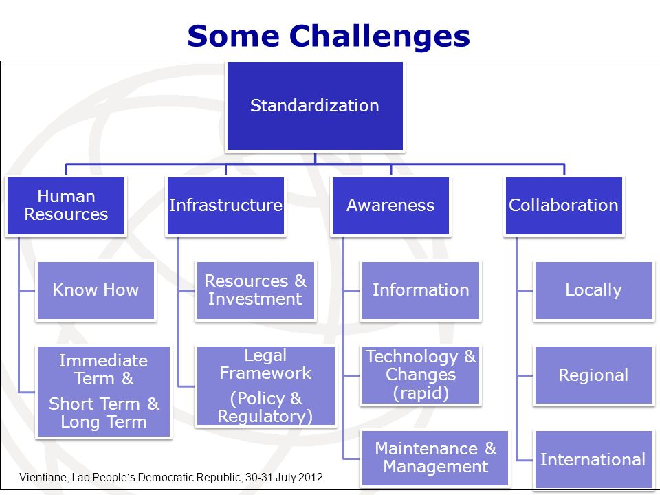 Some Challenges Standardization Human Resources Know How