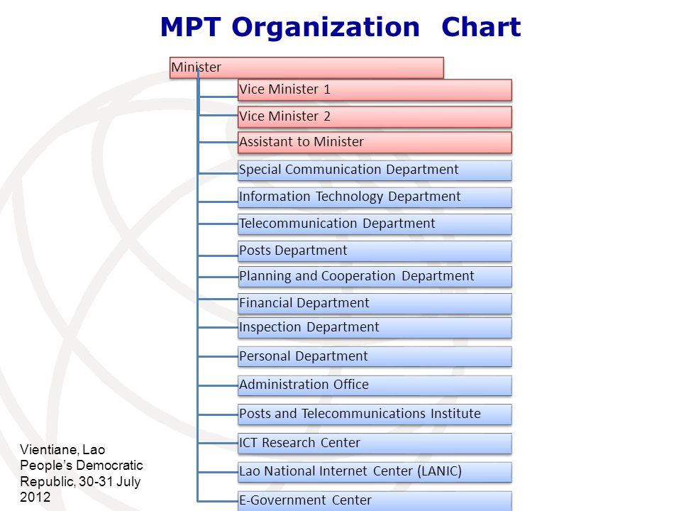 MPT Organization Chart