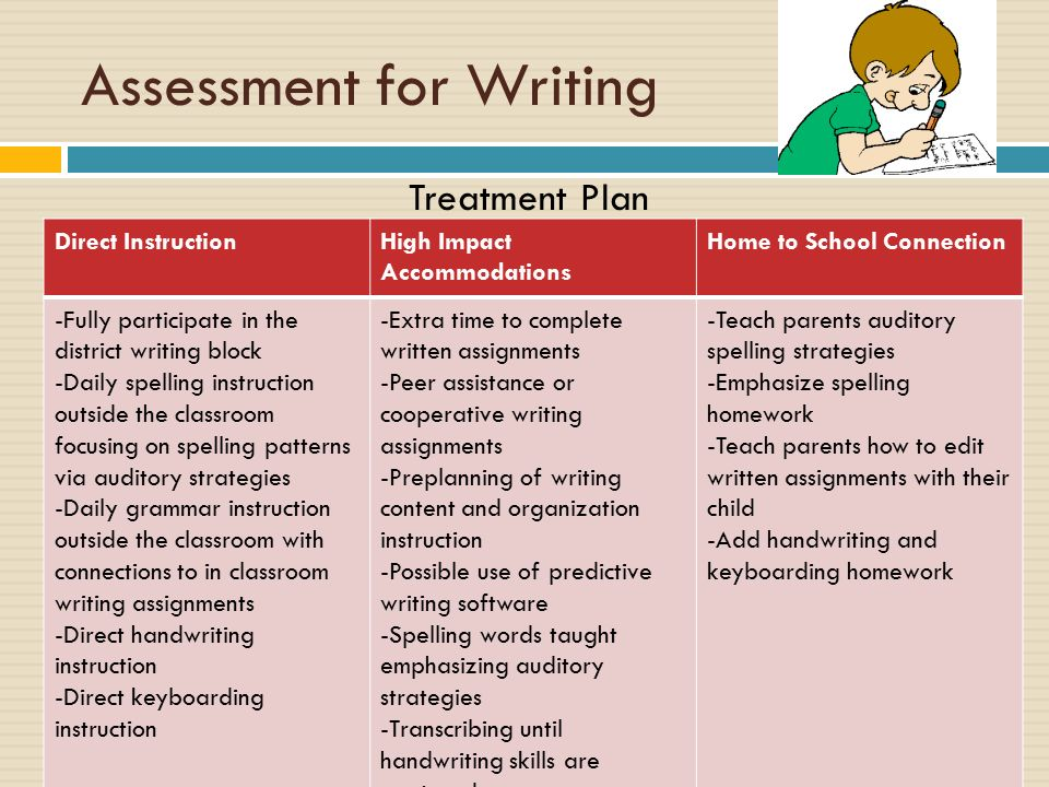 National strategies writing assessment focuses spelling