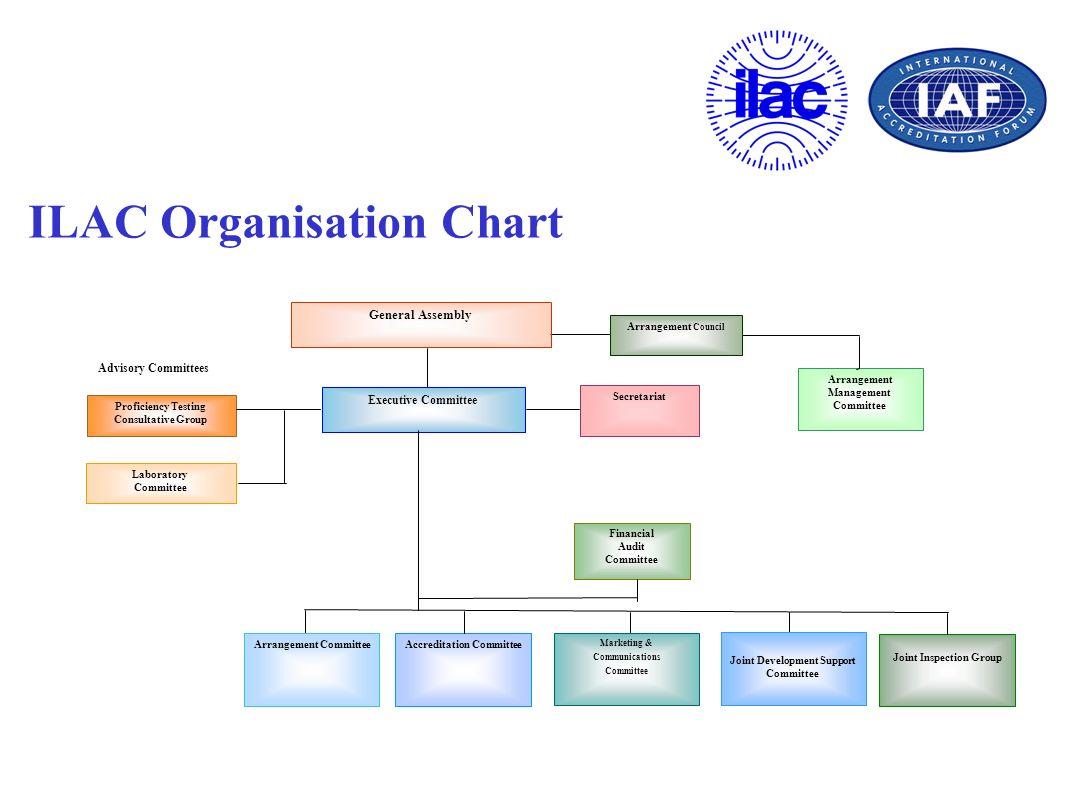 ILAC Organisation Chart