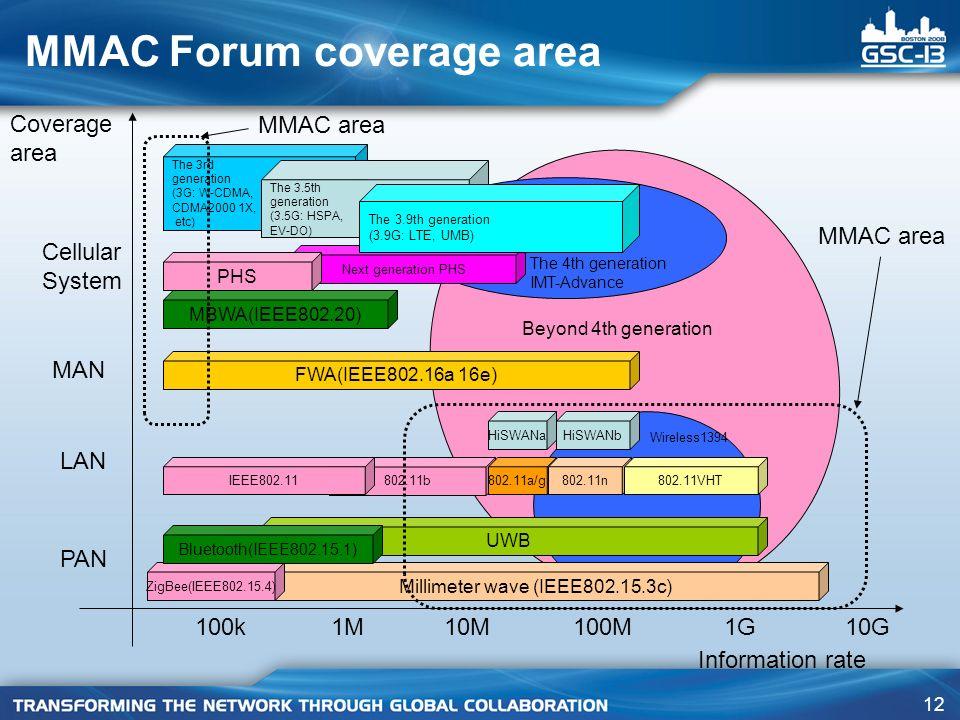 MMAC Forum coverage area