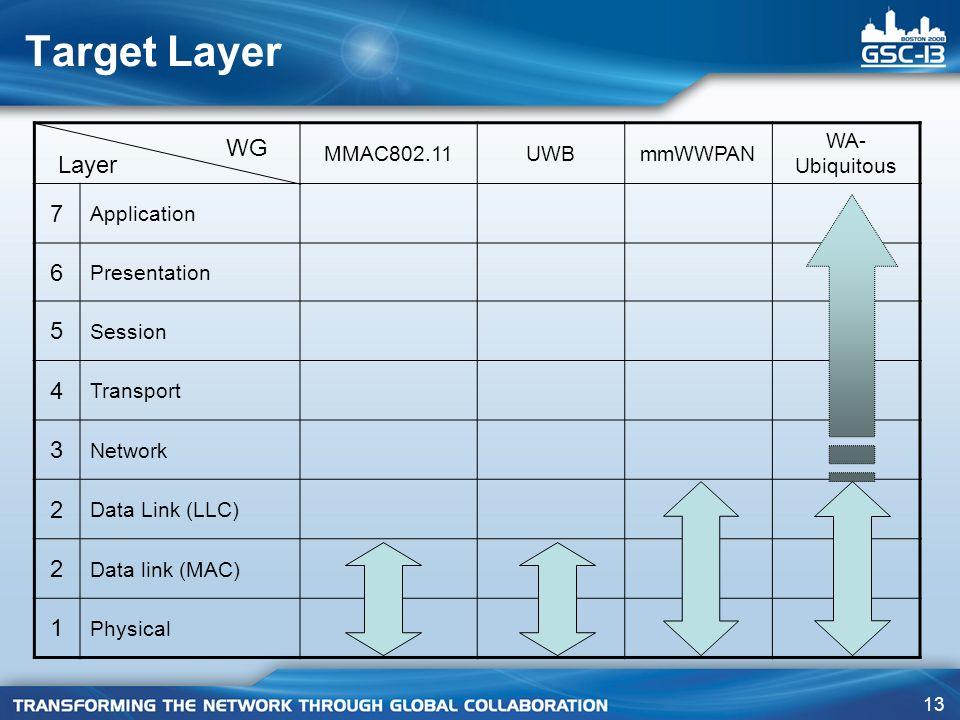 Target Layer 7 6 WG 5 Layer 4 3 2 1 MMAC802.11 UWB mmWWPAN