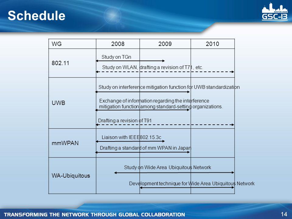 Schedule WG 2008 2009 2010 802.11 UWB mmWPAN WA-Ubiquitous