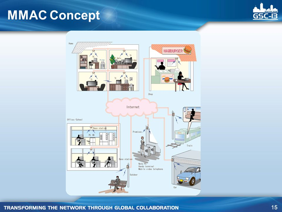MMAC Concept