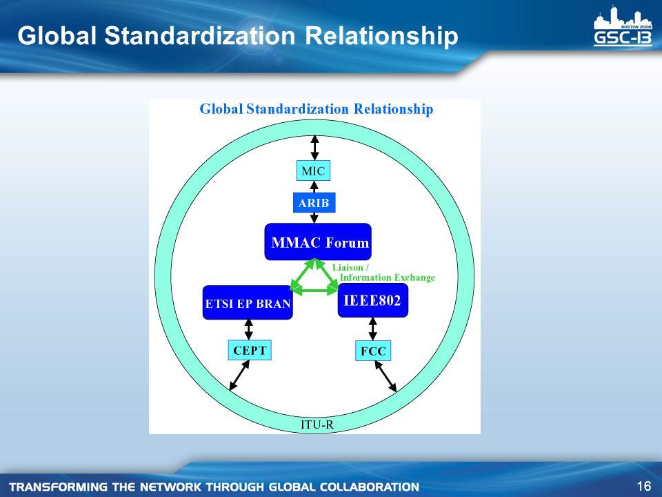 Global Standardization Relationship