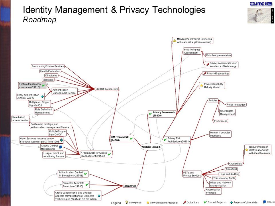 Identity Management & Privacy Technologies Roadmap