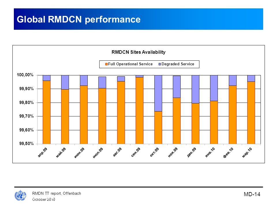 Global RMDCN performance