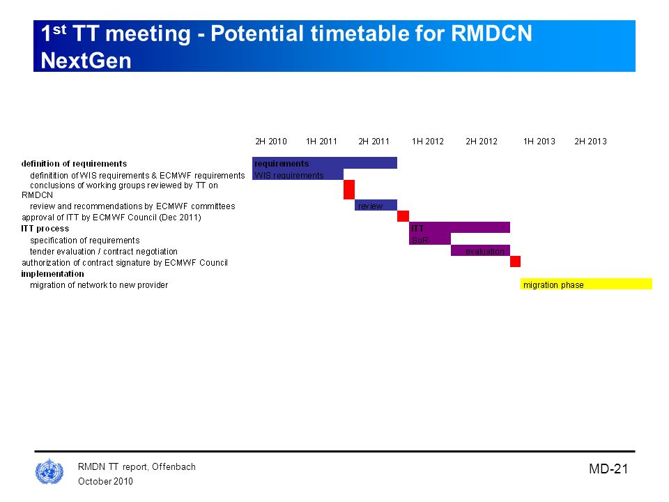1st TT meeting - Potential timetable for RMDCN NextGen
