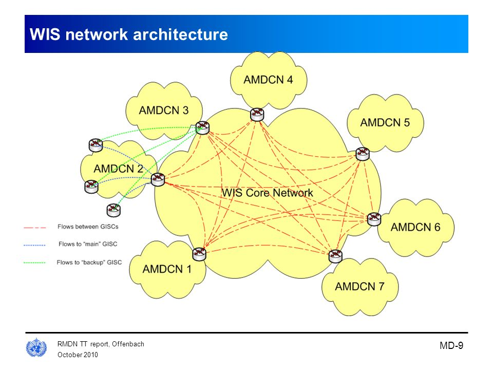 WIS network architecture
