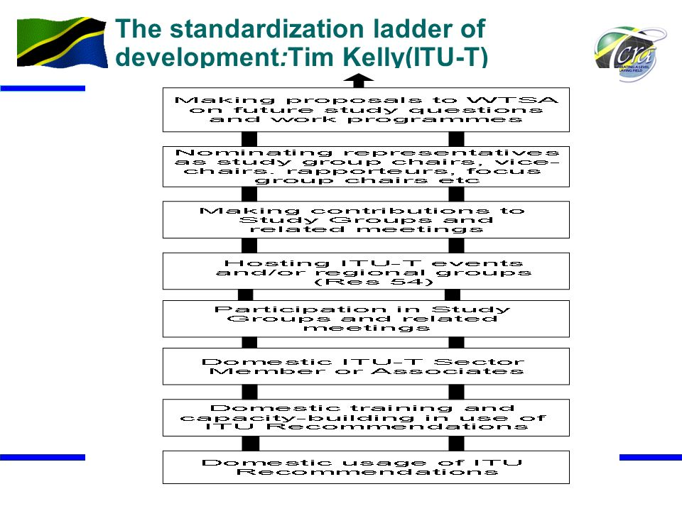 The standardization ladder of development:Tim Kelly(ITU-T)