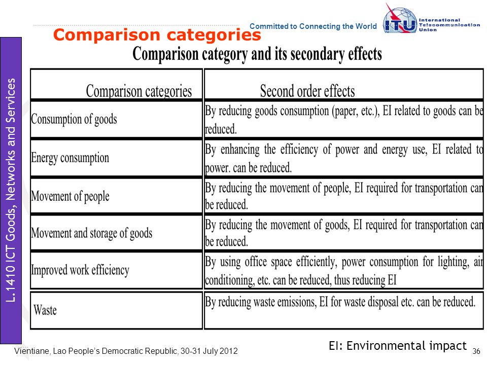 Comparison categories
