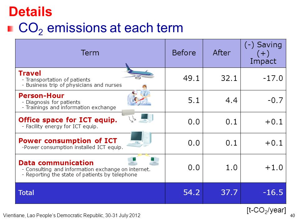 CO2 emissions at each term