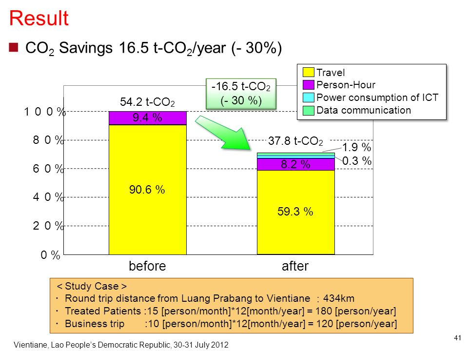 Result CO2 Savings 16.5 t-CO2/year (- 30%) before after -16.5 t-CO2