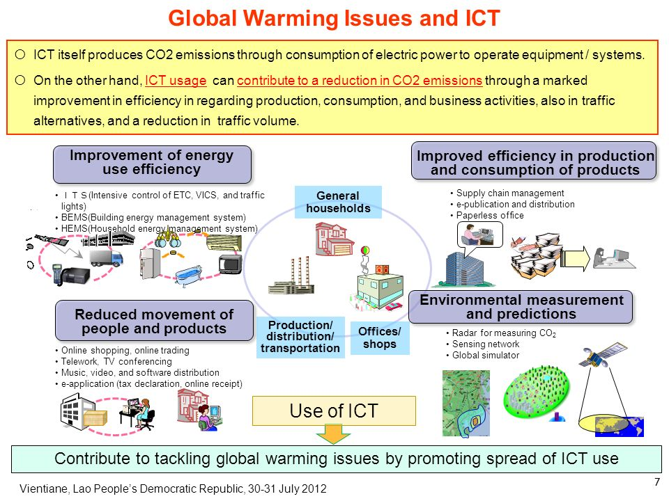 Global Warming Issues and ICT