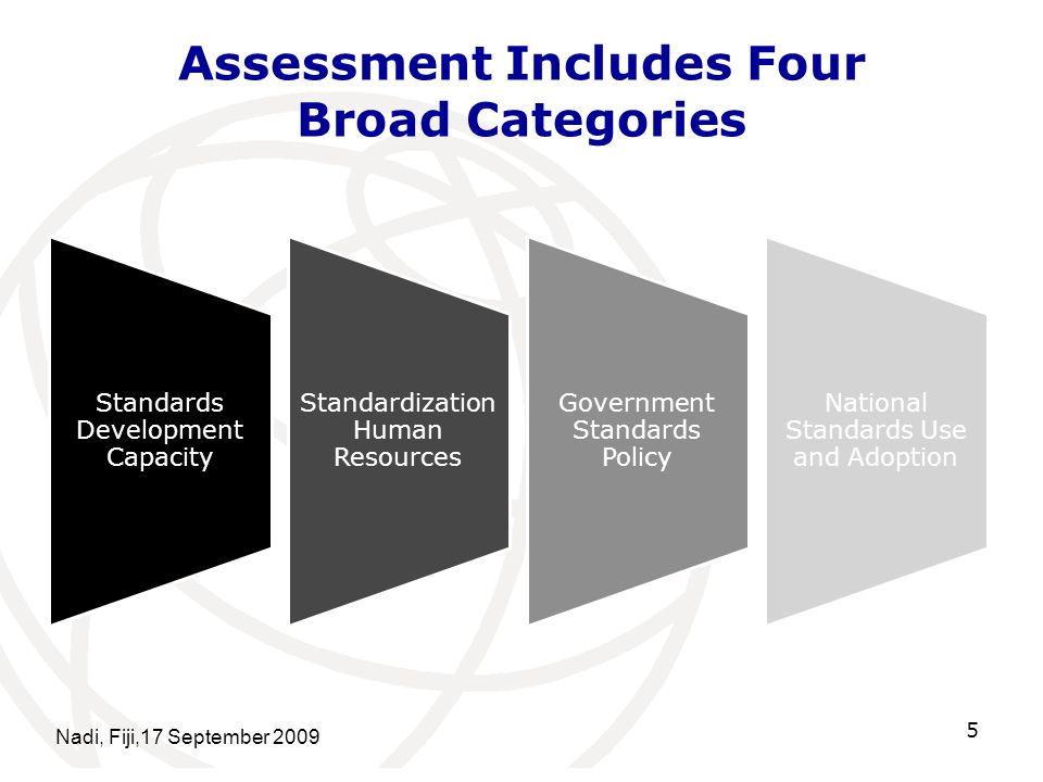 Assessment Includes Four Broad Categories