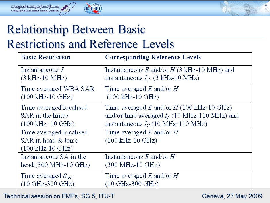 Relationship Between Basic Restrictions and Reference Levels