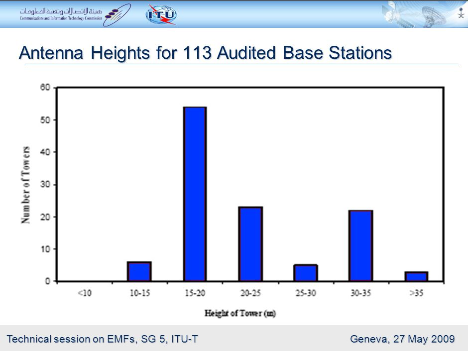 Antenna Heights for 113 Audited Base Stations