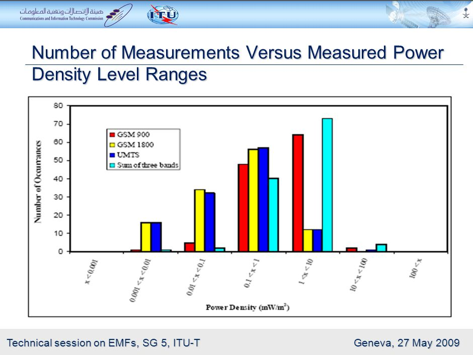 Number of Measurements Versus Measured Power Density Level Ranges