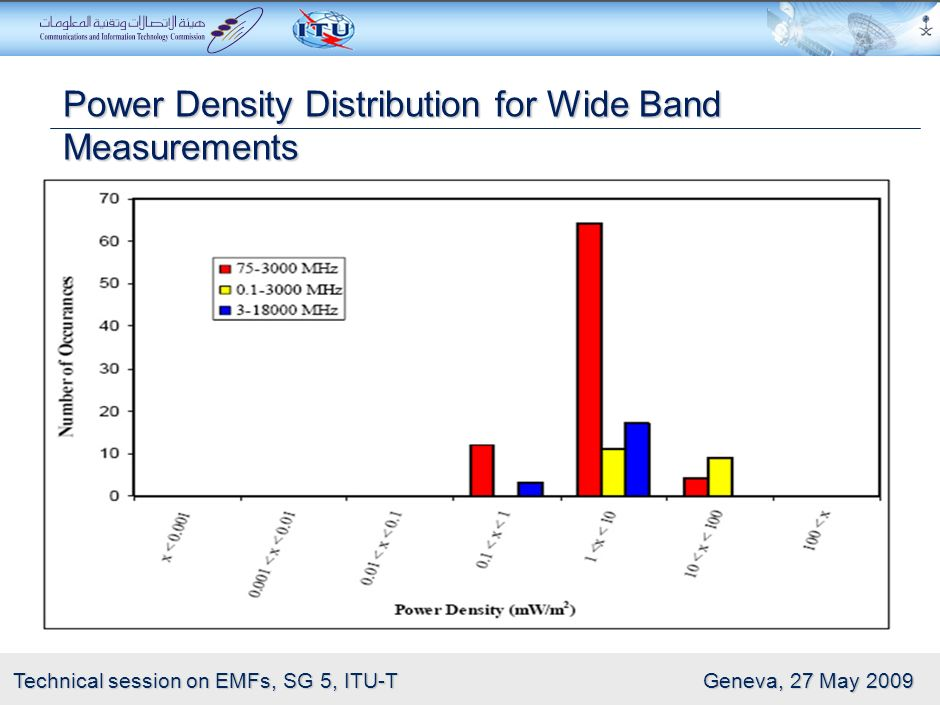 Power Density Distribution for Wide Band Measurements