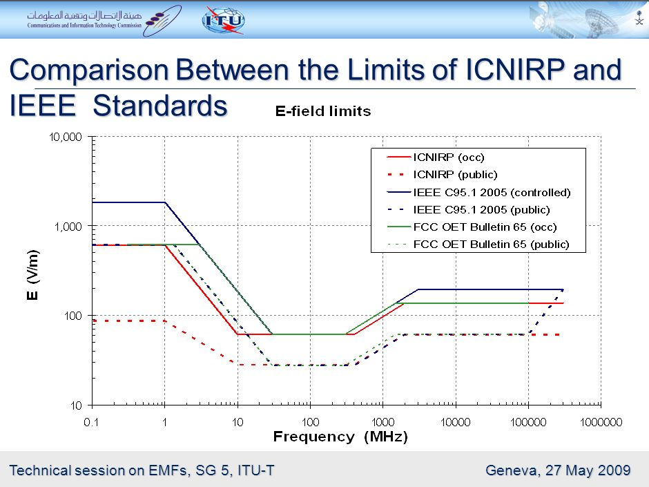 Comparison Between the Limits of ICNIRP and IEEE Standards
