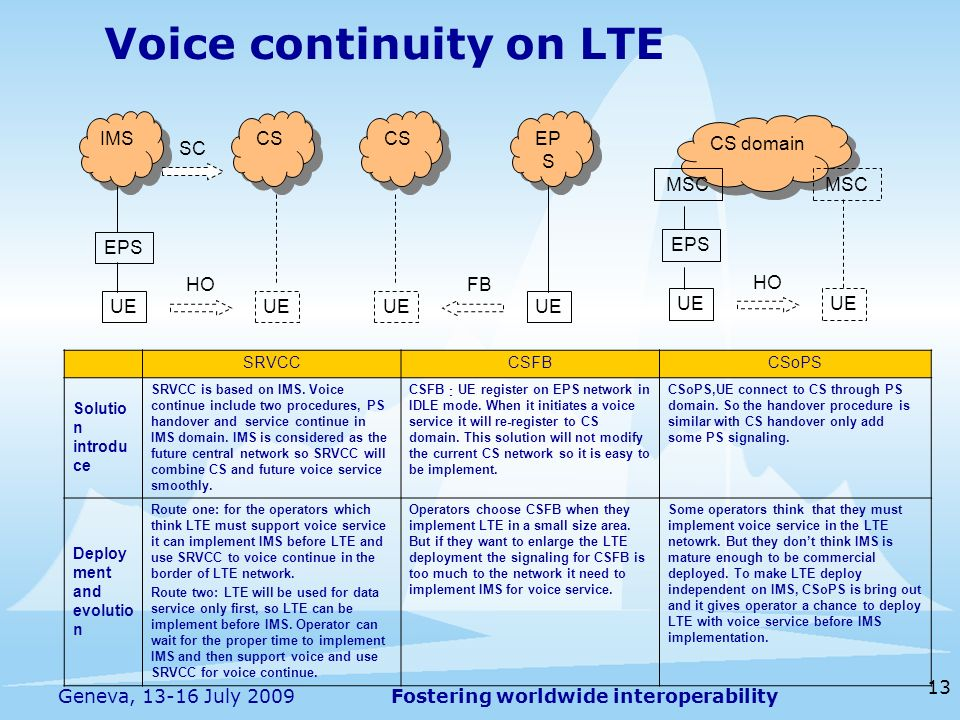 Voice continuity on LTE