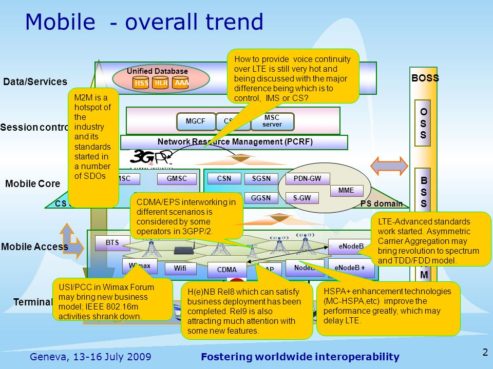 Mobile -overall trend Q O S BOSS Data/Services O S Session control B