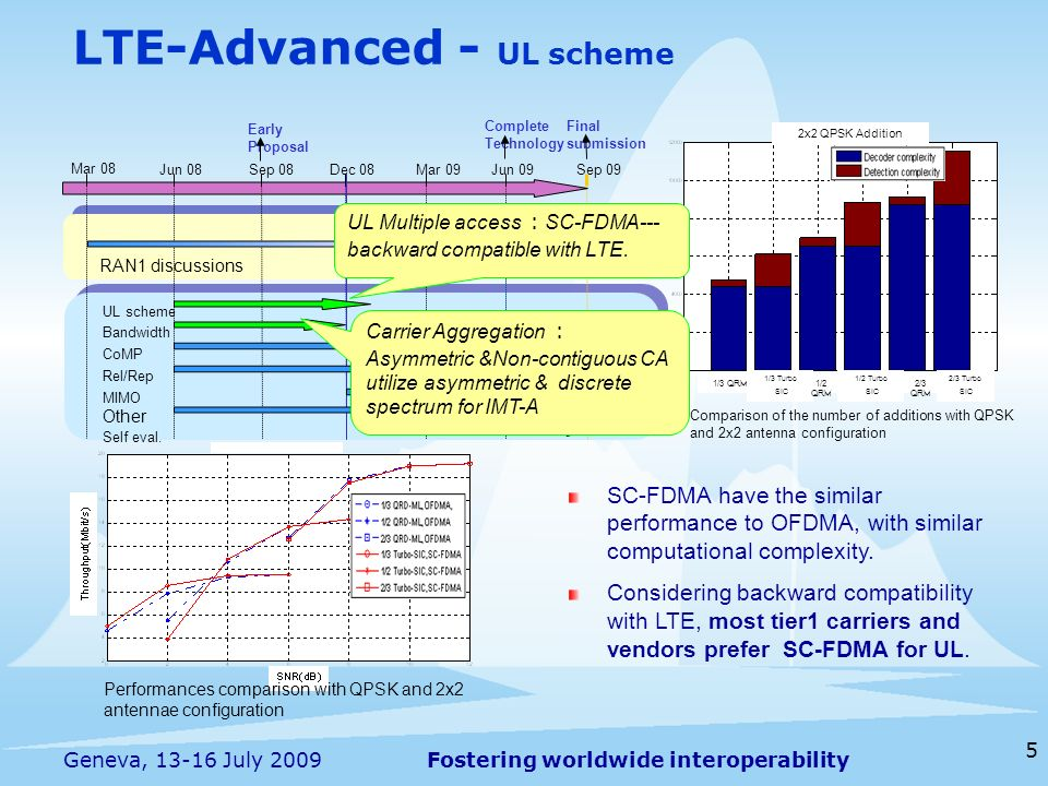 LTE-Advanced - UL scheme