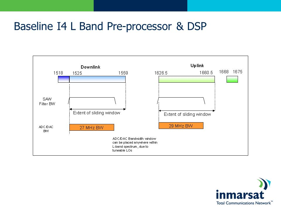 Baseline I4 L Band Pre-processor & DSP
