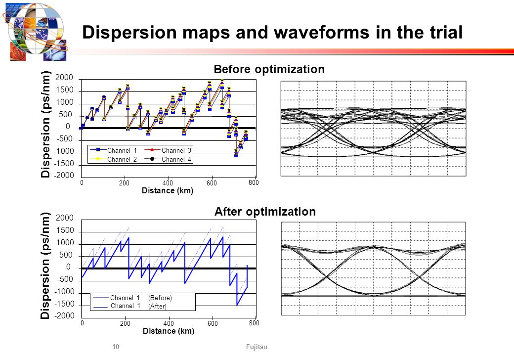 Dispersion maps and waveforms in the trial