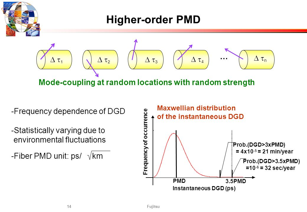 Higher-order PMD … D t1 D t2 D t3 D t4 D tn