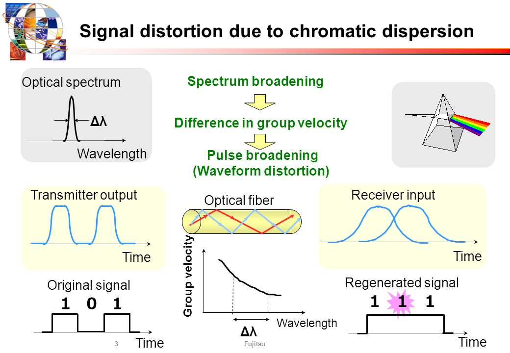 Signal distortion due to chromatic dispersion (Waveform distortion)