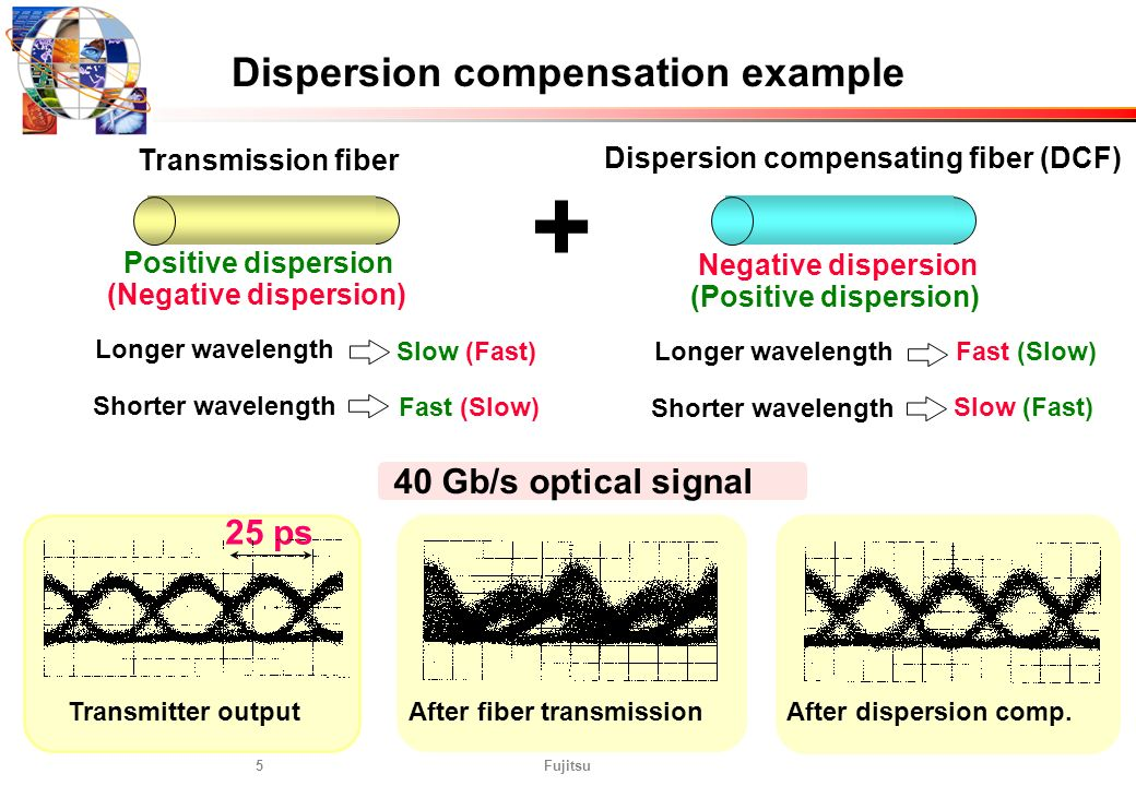 Dispersion compensation example